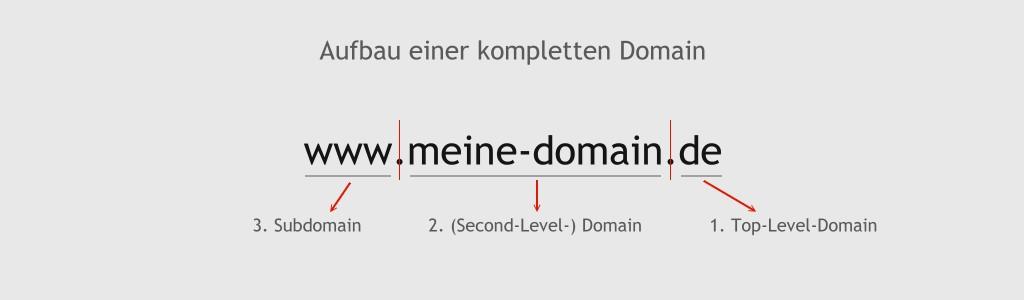 Aufbau einer üblichen Domain