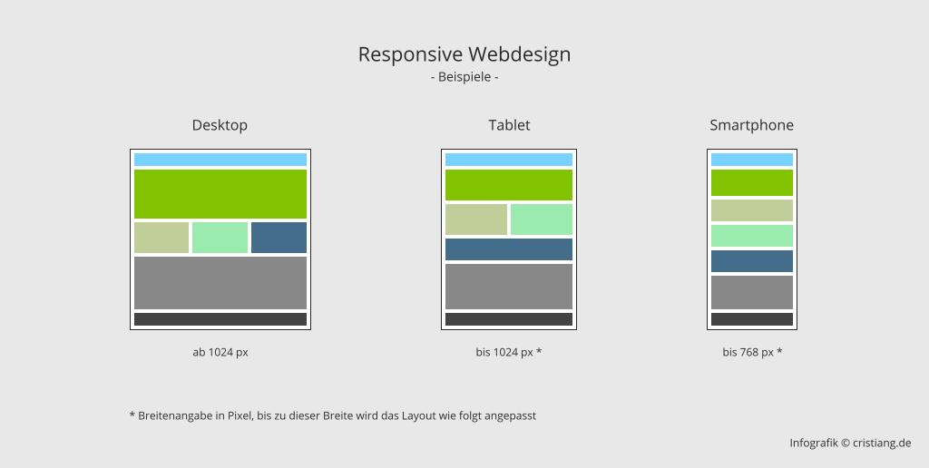 Ein Beispiel wie sich das Responsive Design an die verschiedenen Geräte unterschiedlich anpasst.