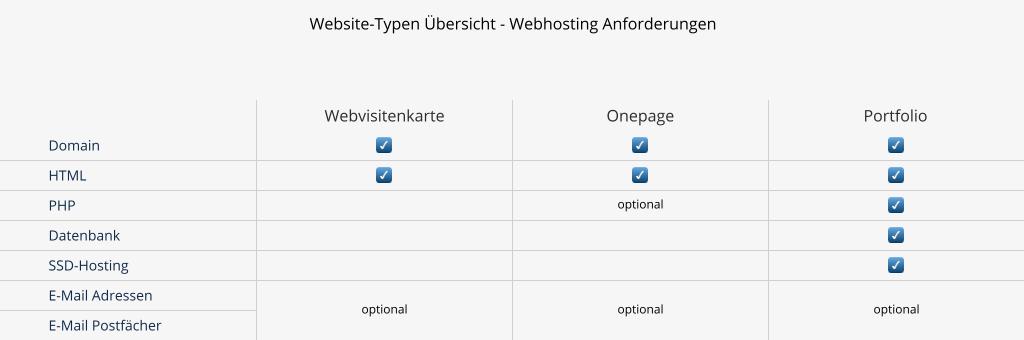 Infografik - Technische Anforderungen, der einzelnen Website-Typen, für Ihr Webhosting